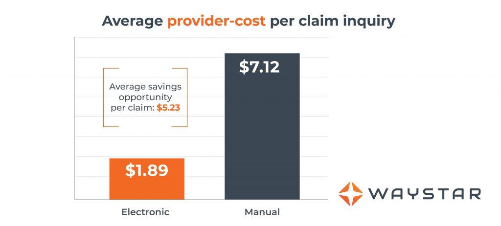 Average provider-cost per claim inquiry