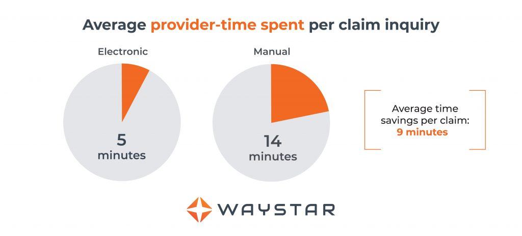 Average provider-time spent per claim inquiry