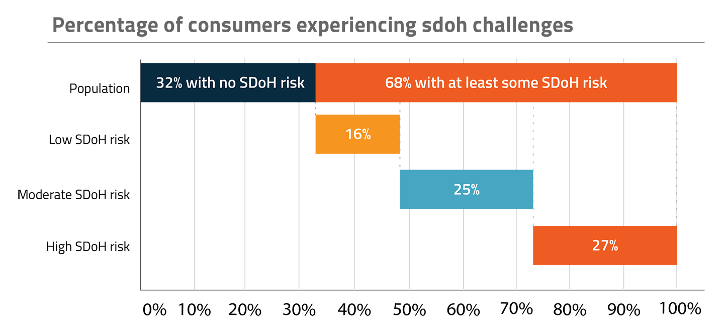 Graph showing the percentage of consumers experiencing SDOH challenges