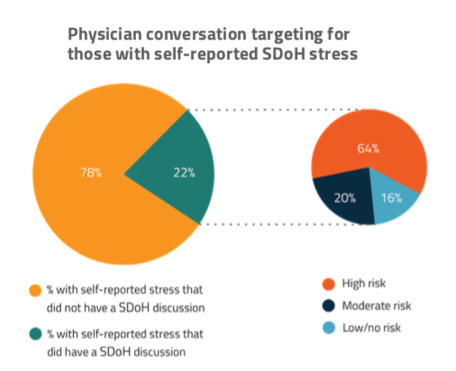 physician conversation targeting for those with self reported sdoh stress