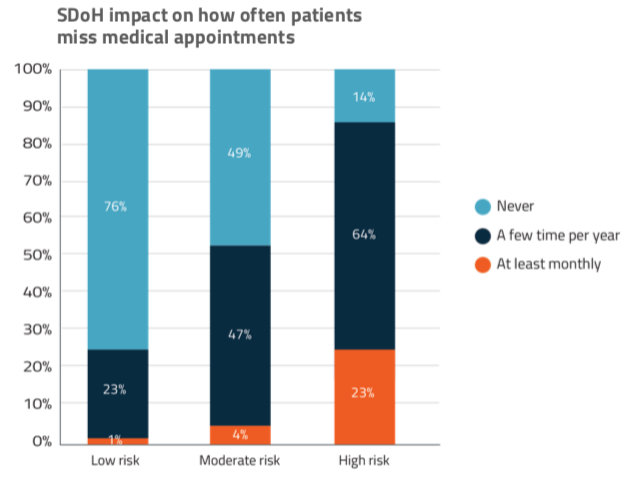 sdoh impact on how often patients miss medical appointments