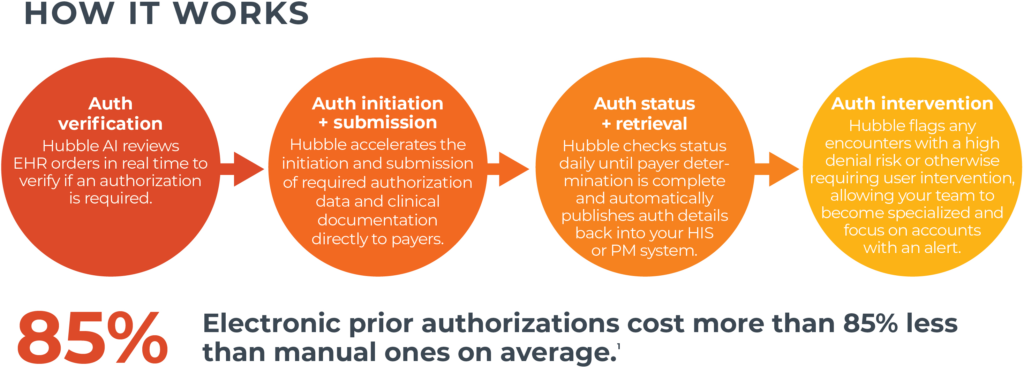 The process behind how Waystar's automated prior authorization works