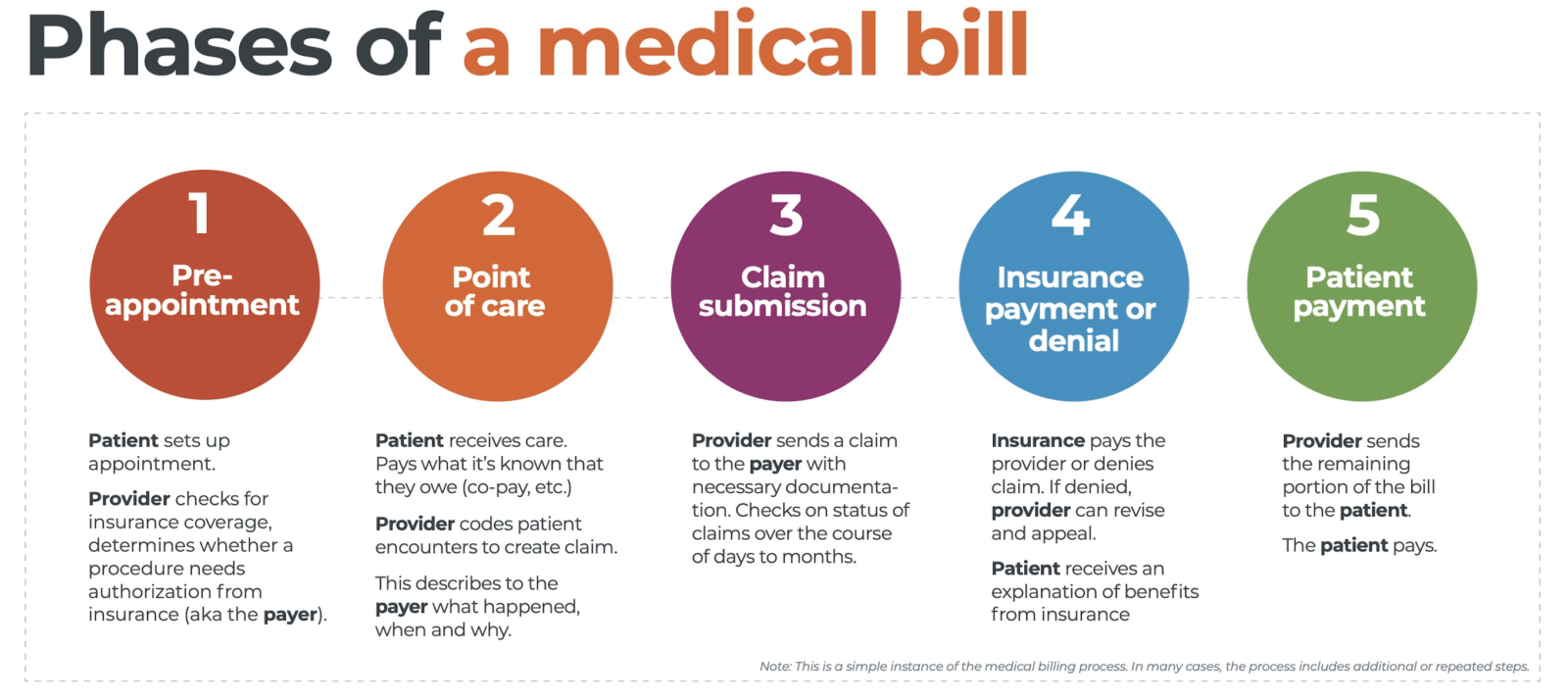 Phases of a medical bill
