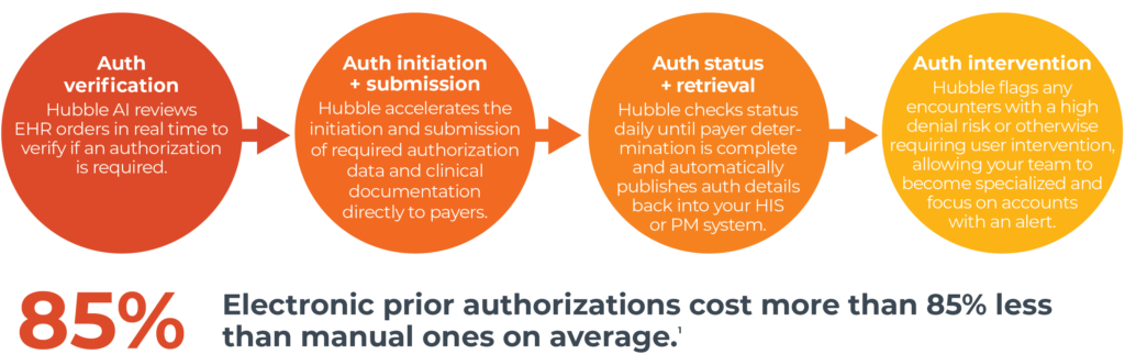 How Waystar's automated prior authorization process works